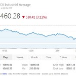 Yahoo/MarketWatch Engages in Stock Market Manipulation