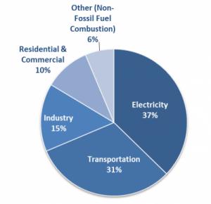 US CO2 Gas Emissions
